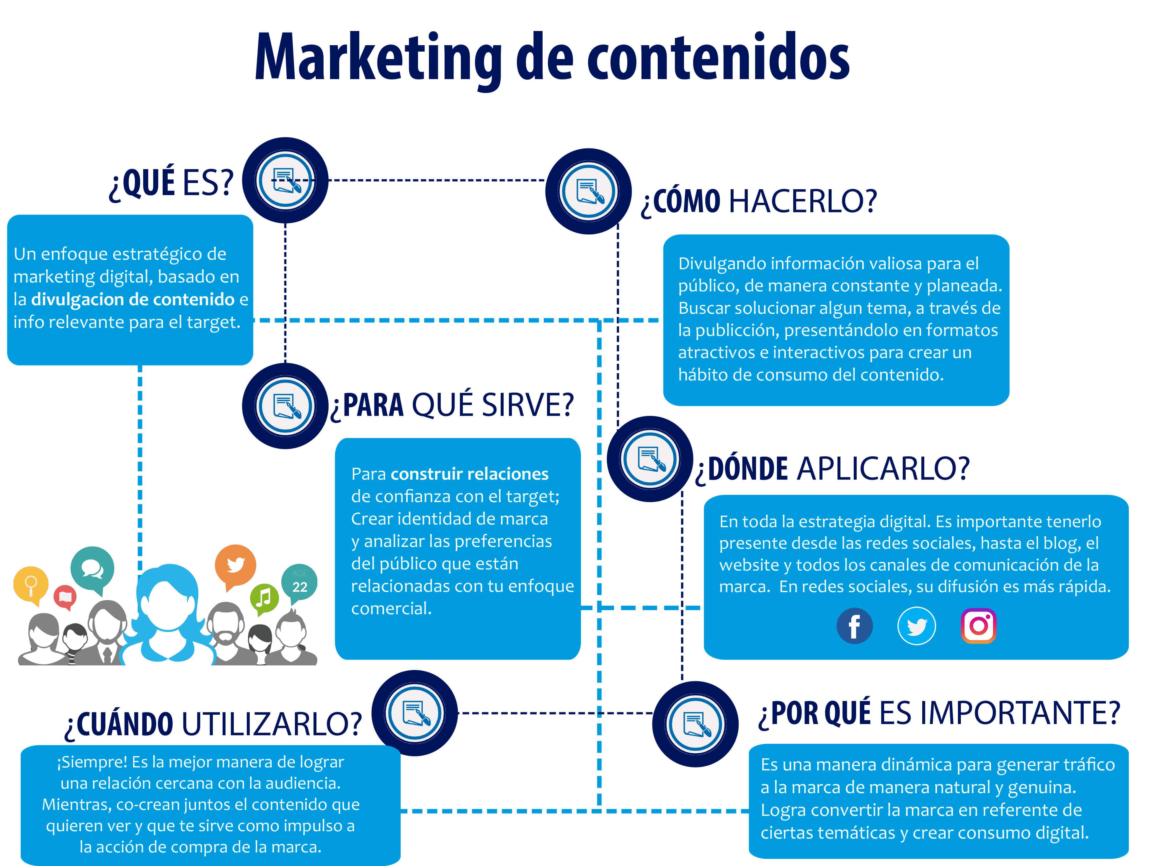 Qué es y para qué sirve el marketing de contenidos? - Agencia de ...